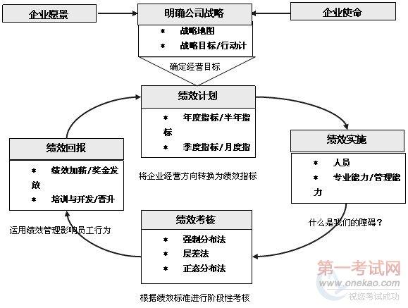 人力资源管理:战略绩效管理运作流程图