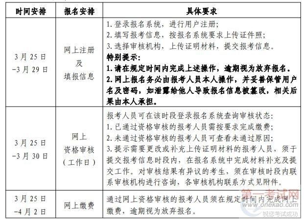 2021北京二建报名